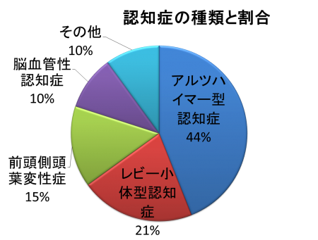 (図2)介護する上で知っておきたい認知症の種類とその特徴