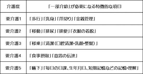 (図3)家族でも判断できる要介護度の見極め基準